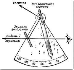 kto-izobrel-sekstant-navigatsionniy-pribor