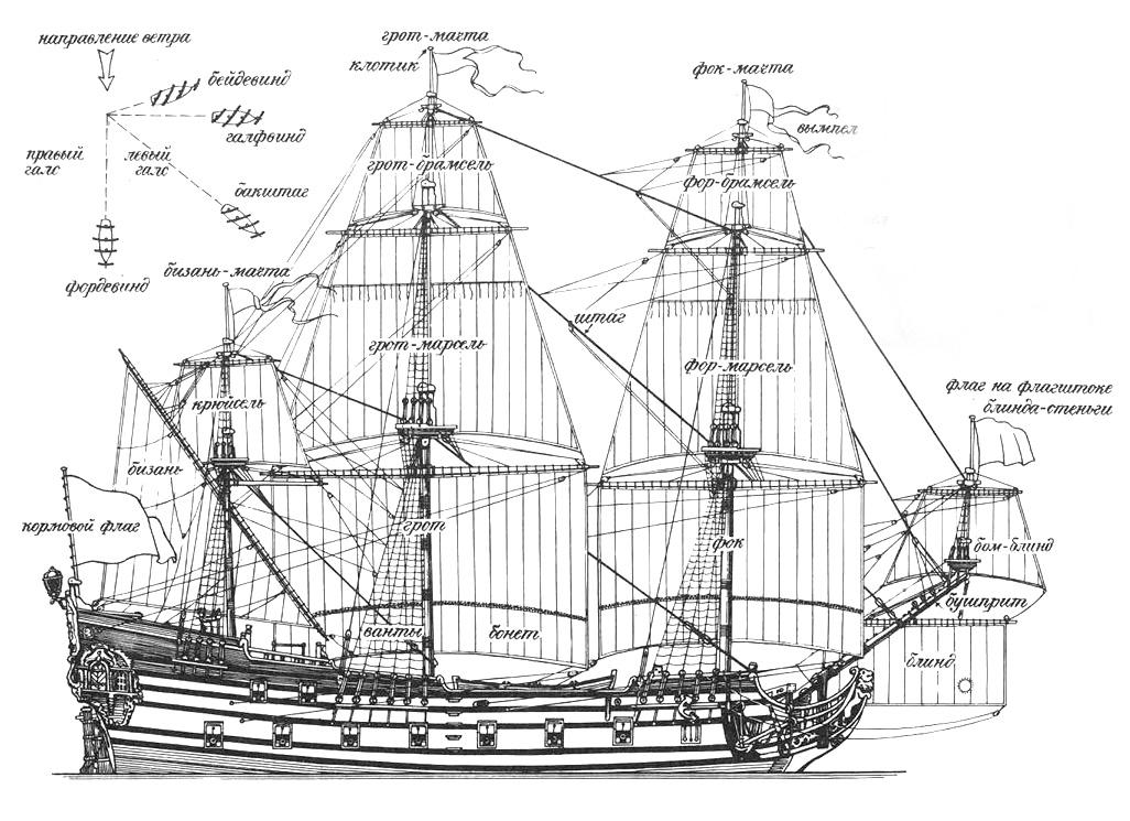 Схема парусов кораблей